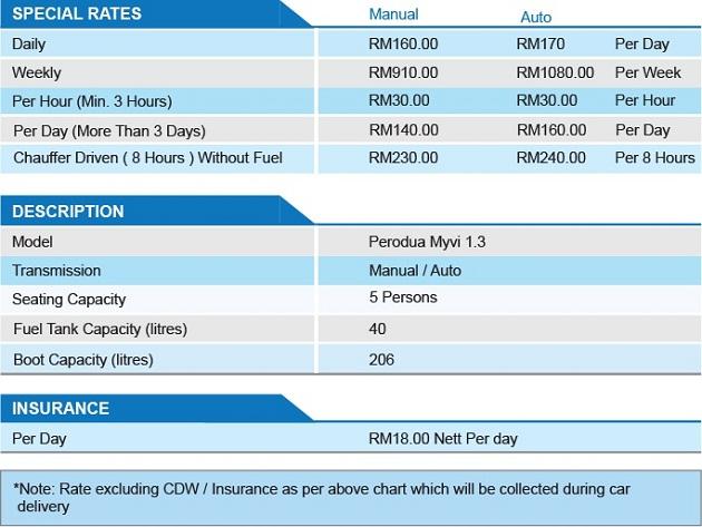 Myvi Rates