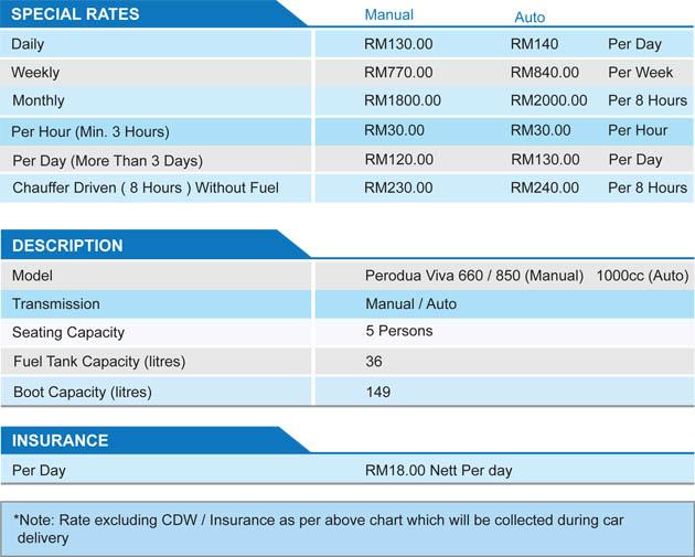 Viva Rates